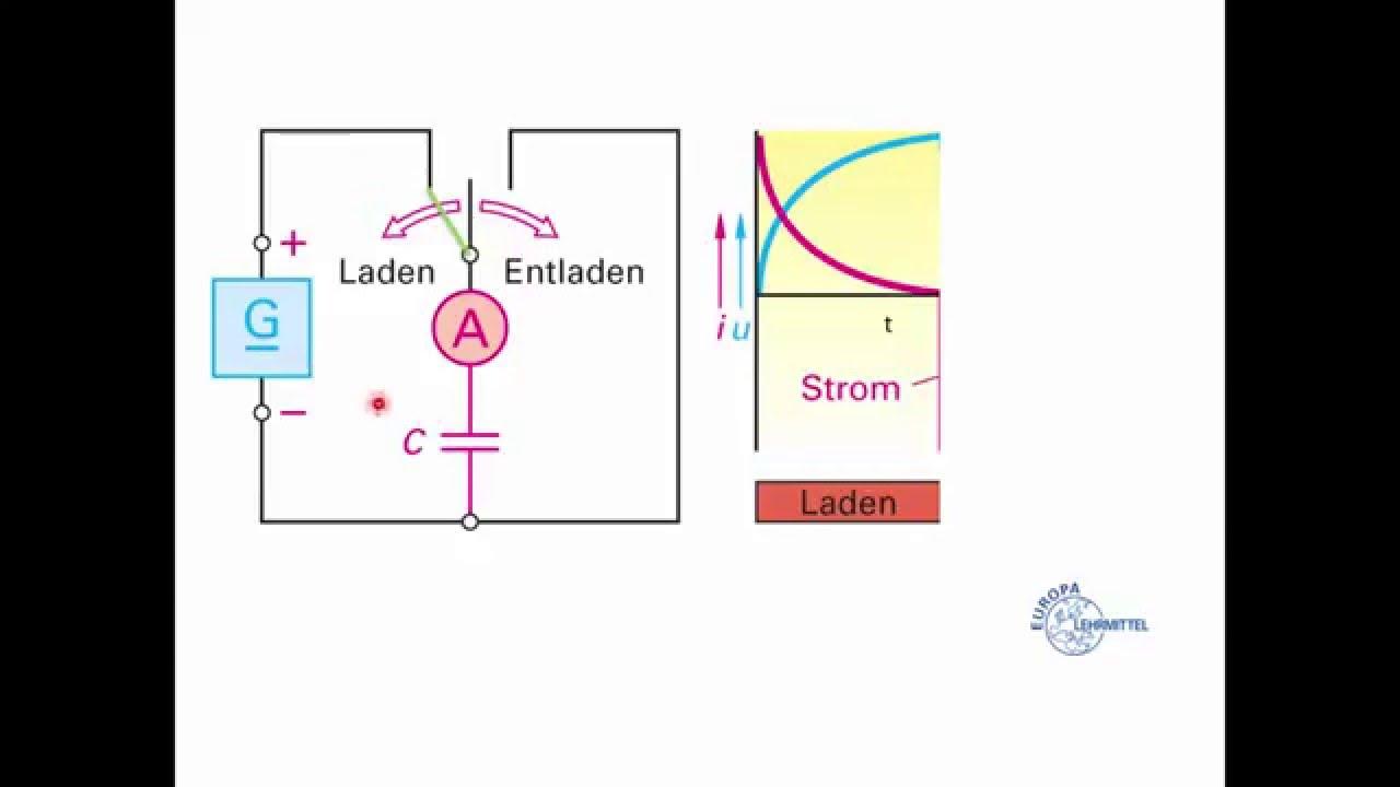 Kondensatoren im Gleichstromkreis - YouTube