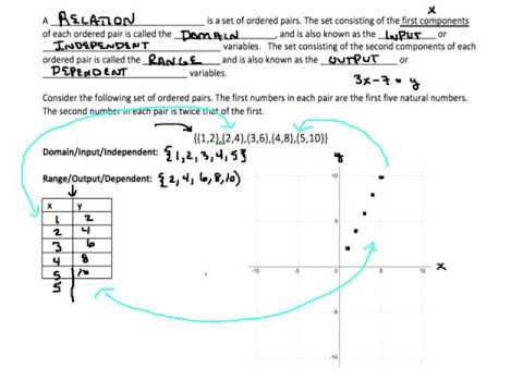 3.1 - Functions and Function Notation