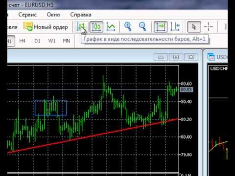 Форекс основы построения биржевых графиков форекс для новечка