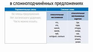 Сложноподчиненные предложения (союзы и союзные слова) (9 класс, видеоурок-презентация)