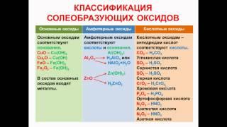 № 44. Неорганическая химия. Тема 6. Неорганические соединения. Часть 3. Солеобразующие оксиды