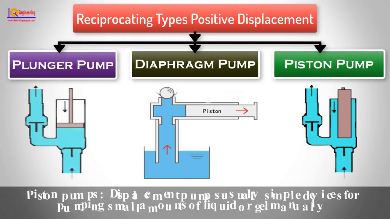 Pumps Types Types of Pump Classification of Pumps