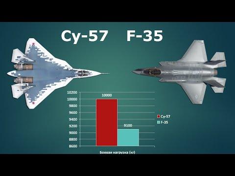 Су-57 «Преступник» vs