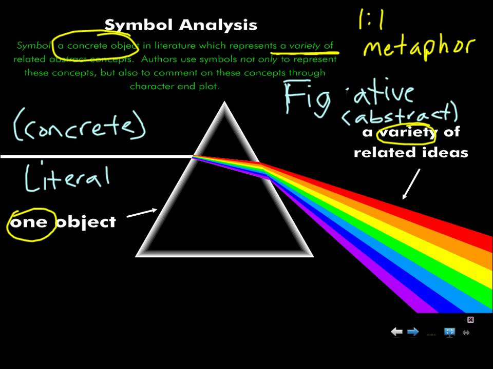 Lord Of The Flies Symbol Analysis Pt 1 Youtube