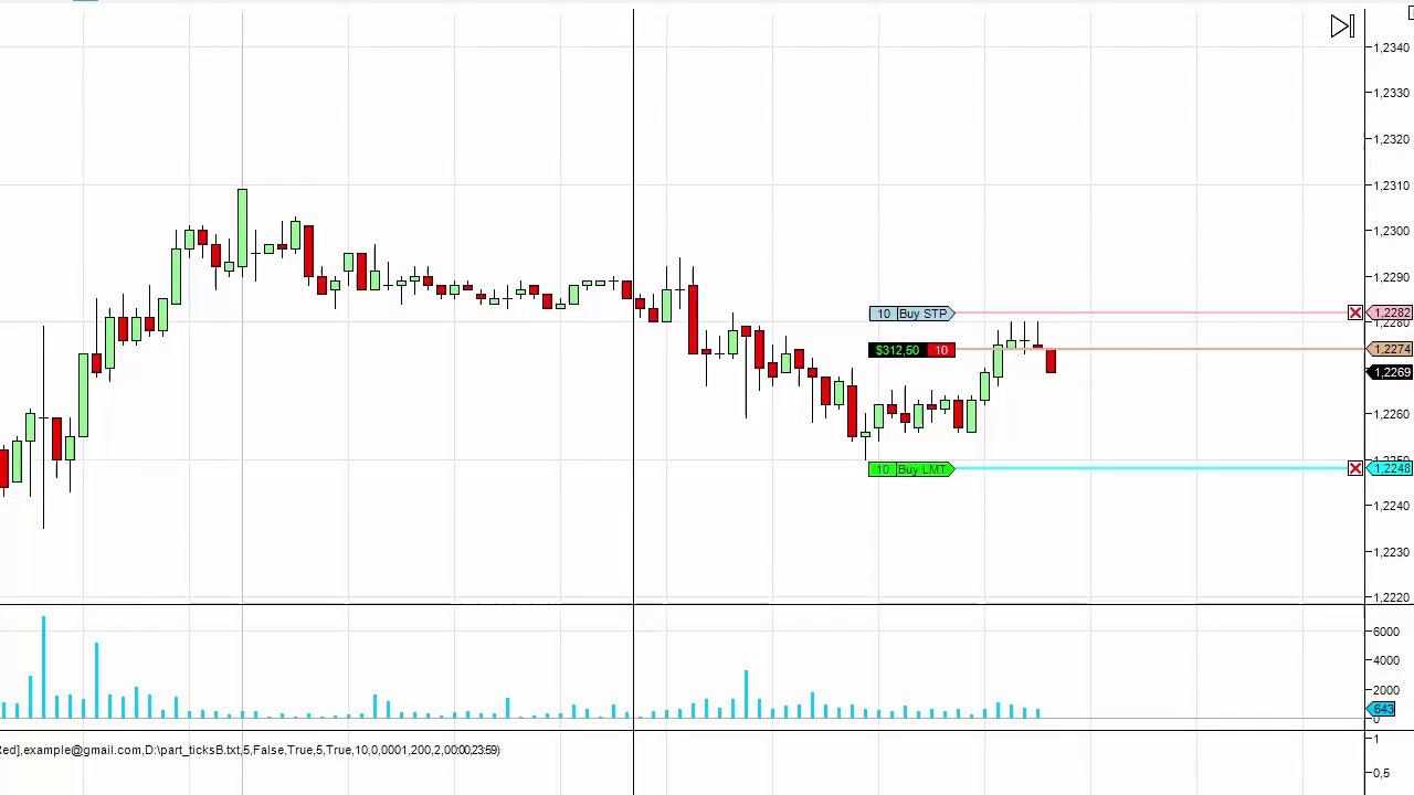 Торговля по объемам чикагской биржи форекс способы торговли