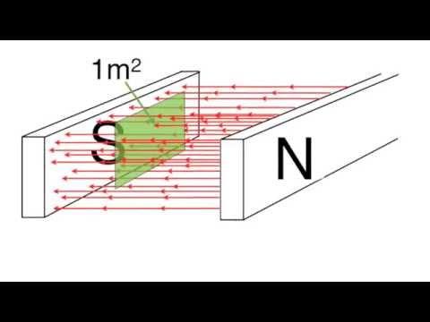 Magnetic flux and magnetic flux density for beginners