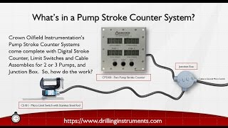 How Does a Pump Stroke Counter Work