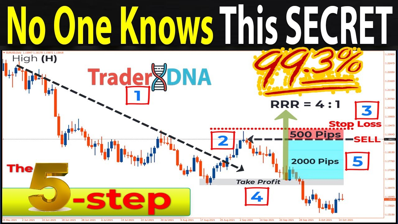 🔴 The 5-STEP Price Action Trading... (Only Make a Trade If It Passes This 5-STEP Test)
