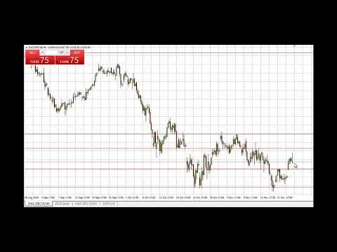 Dax-Signal Short nach fehlendem Anschluss-Anstieg