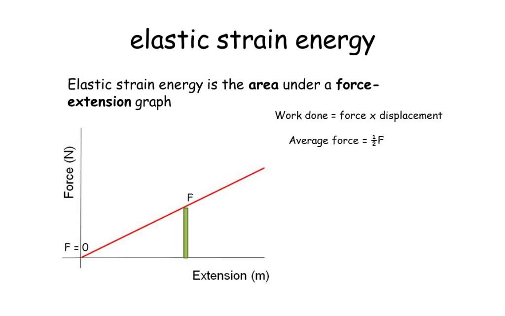 Elastic Strain Energy A Level Physics Youtube