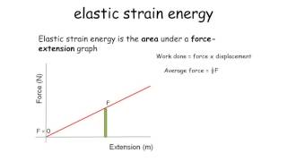 Elastic strain energy - A level Physics
