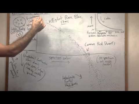 Kelvin-Helmholtz Mechanism Cut Off, Stellar Metamorphosis