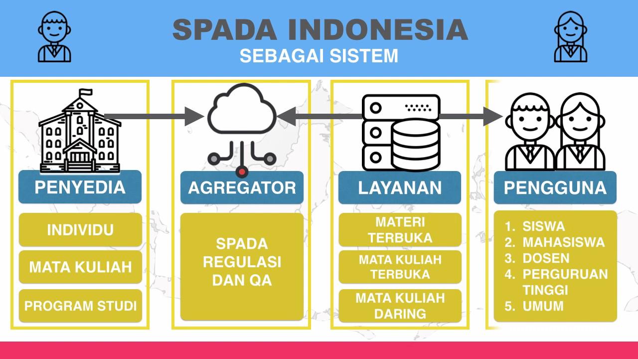 Sistem Pembelajaran Daring Spada Indonesia Youtube