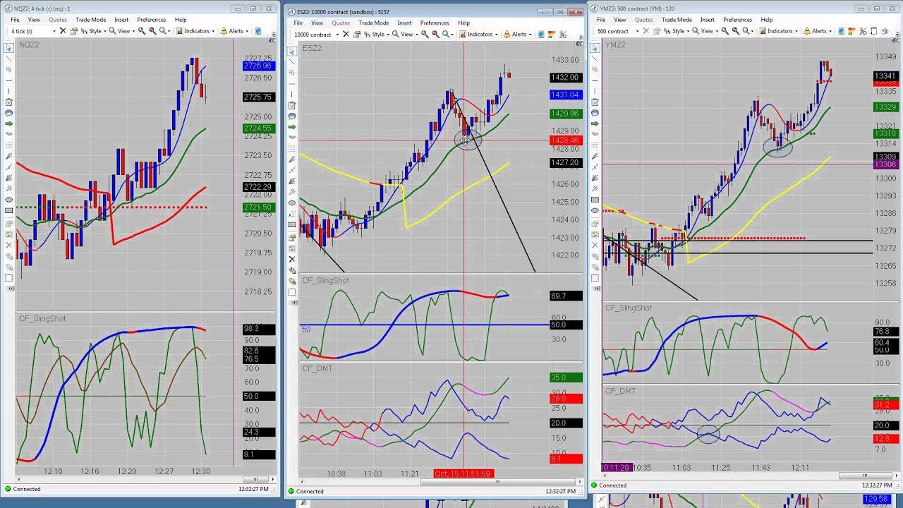 Emini Futures Trading - Emini Training, Emini Indicators