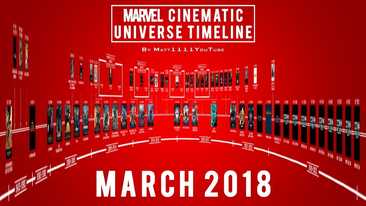 Marvel Cinematic Universe Timeline March 2018 Youtube