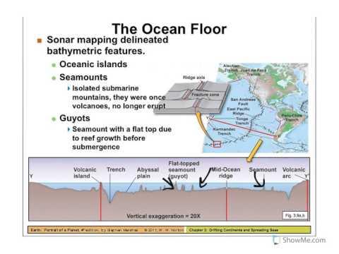 Plate Tectonics, ocean floor features