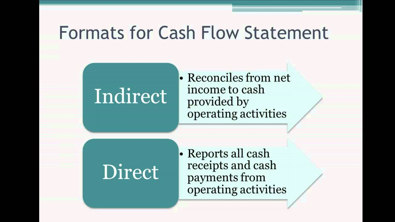 12.1 Cash Flow Statement   Direct Vs Indirect Method   YouTube  Method Statements Examples