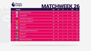 PREMIER LEAGUE Matchweek 26 Results - Fixtures - Table - Top Scorers | 10-02-2019