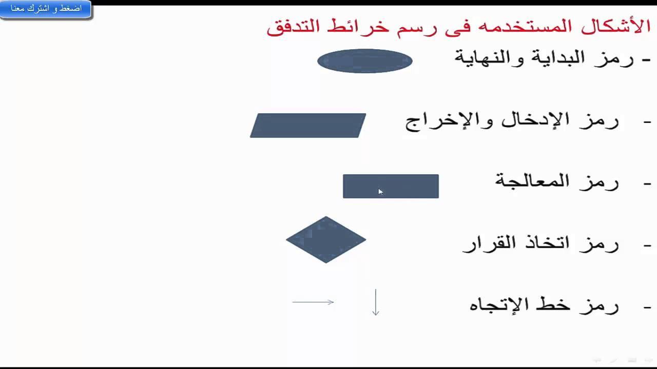 شرح منهج الحاسب الالى الصف الثالث الاعدادى ...