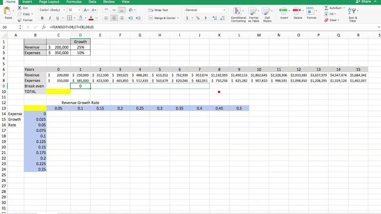 Break Even Analysis in Excel with Data Table