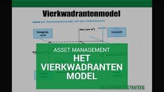 Asset Management: het vierkwadrantenmodel