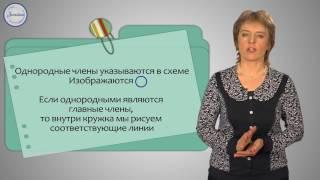 Русский 3 Составление схем предложений и предложение по схемам