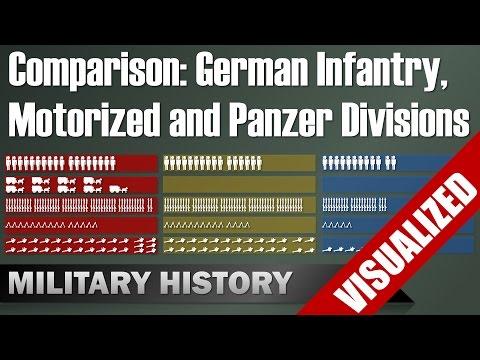 Comparison German Infantry, Motorized & Panzer Divisions 1939 - Visualization