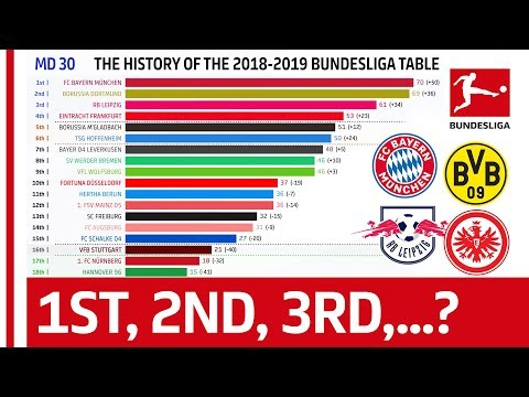 How Has The 2018-19 Bundesliga Table Changed Until Matchday 31? - Powered by FDOR