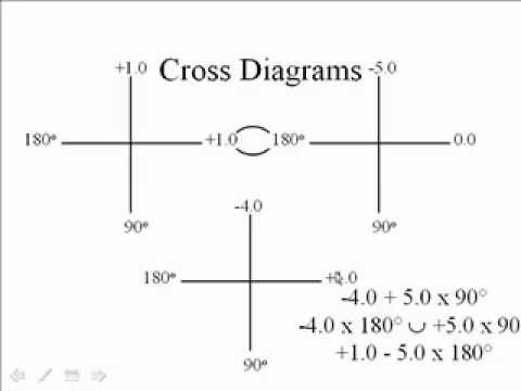 Lecture 10, Astigmatism and Power Crosses