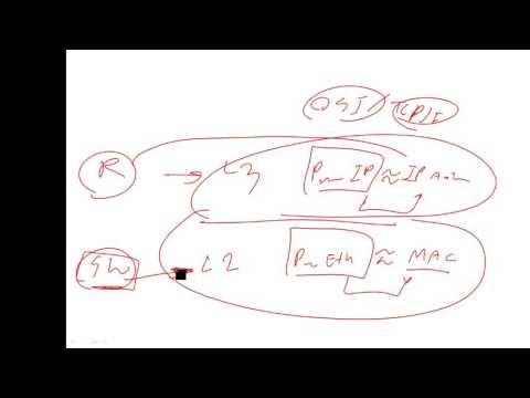 Pre CCNA KoChaiwat Vol2-1 How Switch work with MAC address? (Include ARP&Gateway)