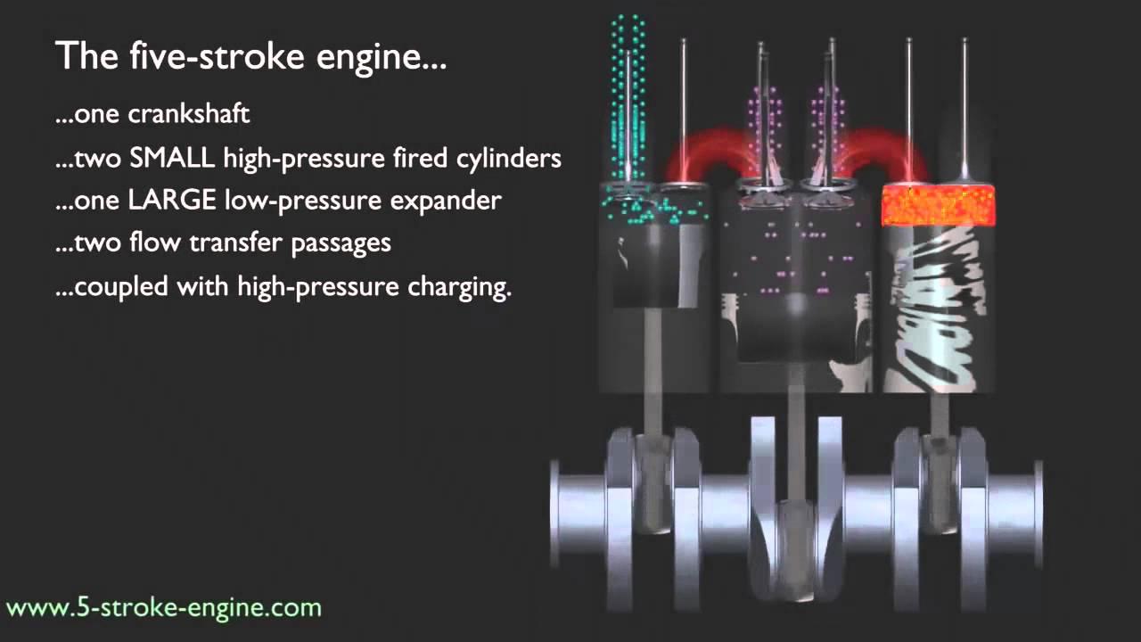 5 stroke engine concept 3d animation youtube Sleeve Valve Engine Animation  Bugatti Veyron Engine How It Works Aircraft Rotary Engine Animation VW Engine Diagram
