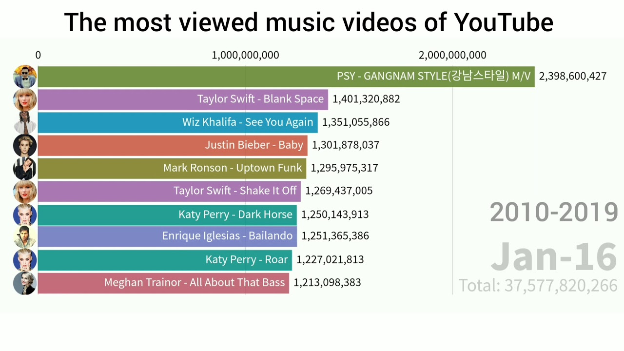 Top 10 Most Viewed Music Videos On Youtube 2010 2019 Youtube