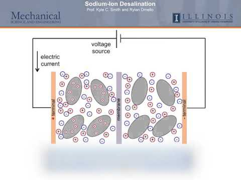 Sodium-Ion Desalination: A New Method To Remove Salt From Water Using Battery Materials