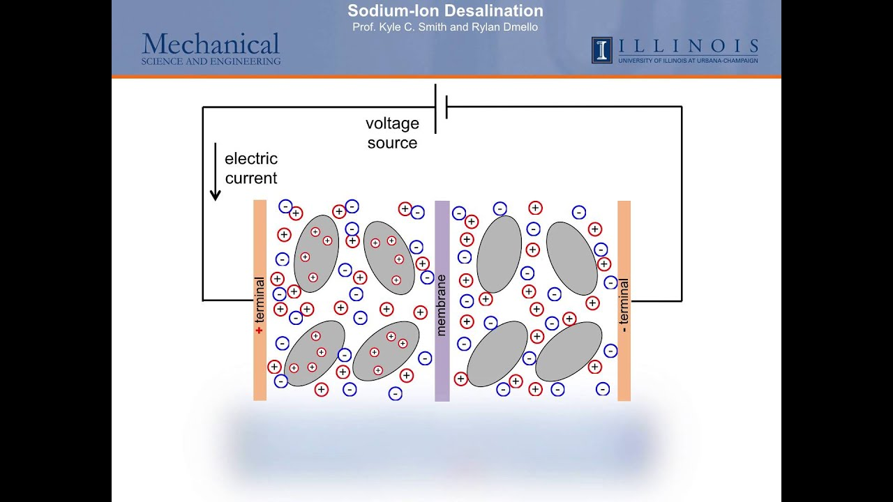 Sodium-ion Desalination  A New Method To Remove Salt From Water Using Battery Materials