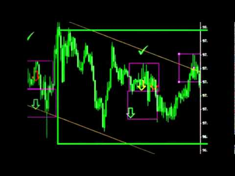 Simple forex strategy no indicators