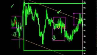 Unbelievable Simple Forex Trading Strategy (No Indicators?)
