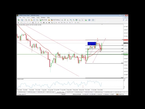 Forex Technical Analysis - Signals and Forecasts   DailyForex