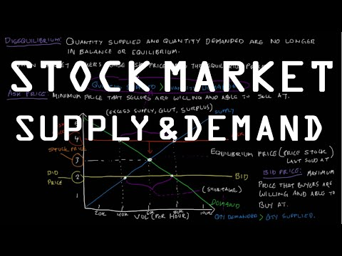 Supply and Demand in the Stock Market