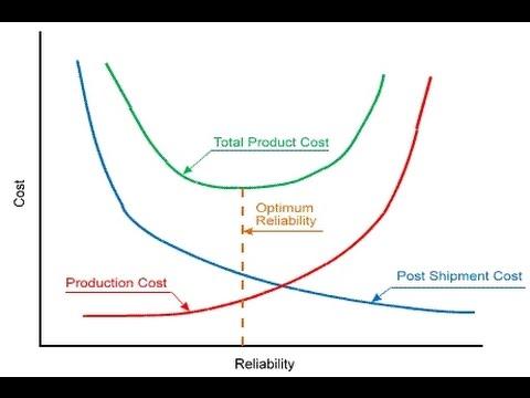 Understand Product Performance with Life Data Analysis using Weibull