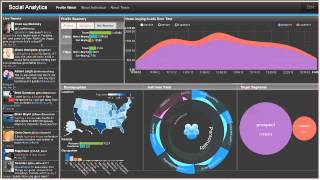 IBM Research Accelerating Discovery: Social Analytics