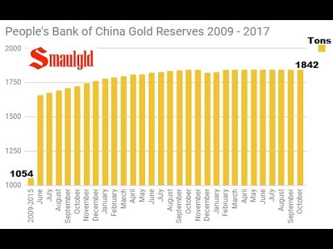 People's Bank of China Gold Reserves Flat Again in October