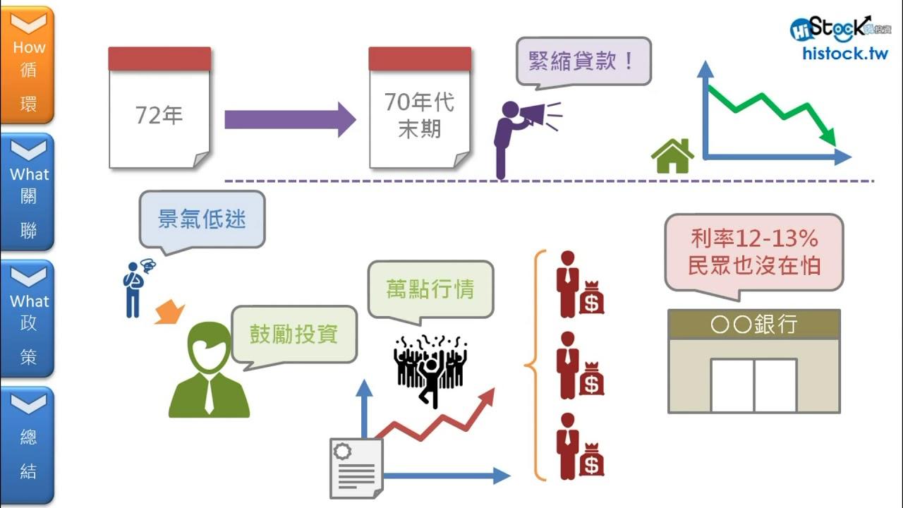 瞭解房地產背景及與台股之間的關聯︱《8分鐘理財學堂 》HiStock嗨投資