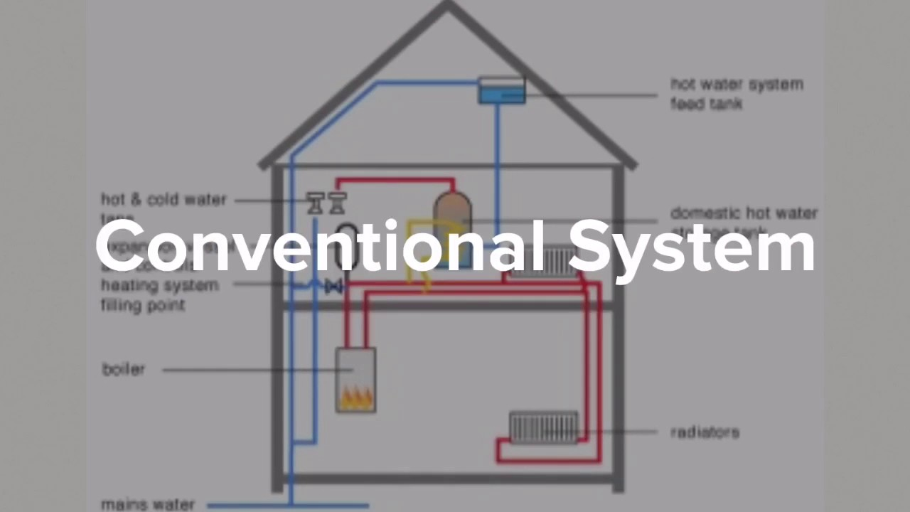 Which Boiler? Combination vs Conventional Boilers - YouTube
