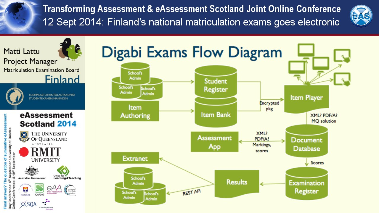 network based assesment exam Assignments, assessment tasks and exams you will be required to complete, along with information such as marking criteria, word lengths, weighting of unable to complete your assessment or sit your exam we are here to help you you can apply for an assignment extension, an alternate exam.