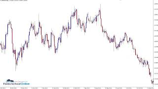 Weekly Price Action Charts in Focus - GBP & EUR