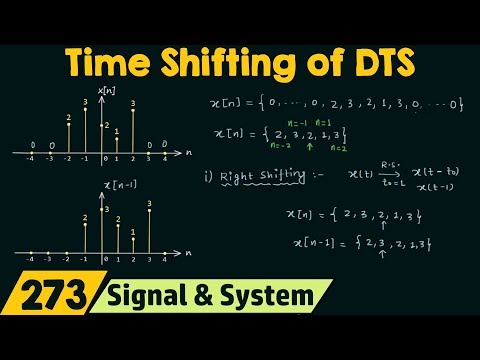 Operations on Discrete Time Signals (Time Shifting)