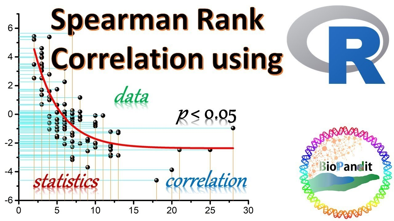 spearman's rank correlation The cortest() command returns the correlation coefficient, but also gives the p-value for the correlation in this case, we see that the correlation is not significantly different from 0 (p is approximately 022.