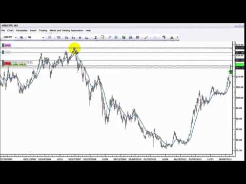 pyramiding-trading-strategy-forex-price-action-+200-pips