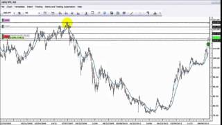 Pyramiding Trading Strategy Forex Price Action +200 PIPS