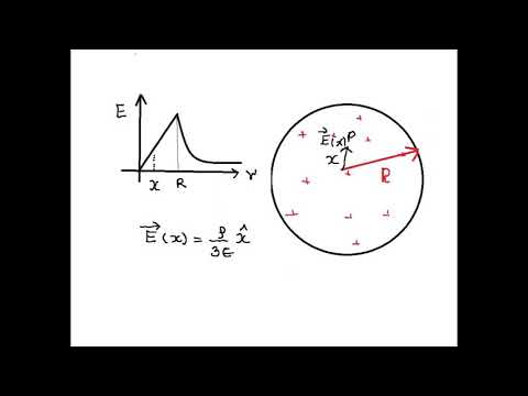 ELECTRIC FIELD IN NON-CONCENTRIC CAVITY OF UNIFORMLY CHARGED SPHERICAL DISTRIBUTION